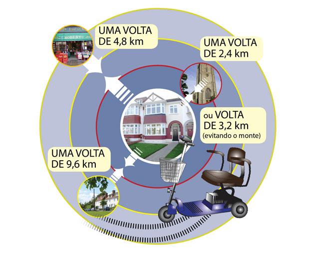 autonomia-scooters-mobilidade-pessoal